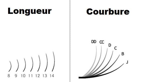 Choix de la courbure et longueur extensions de cils